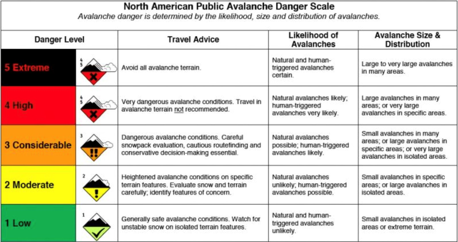 North American avalanche danger scale