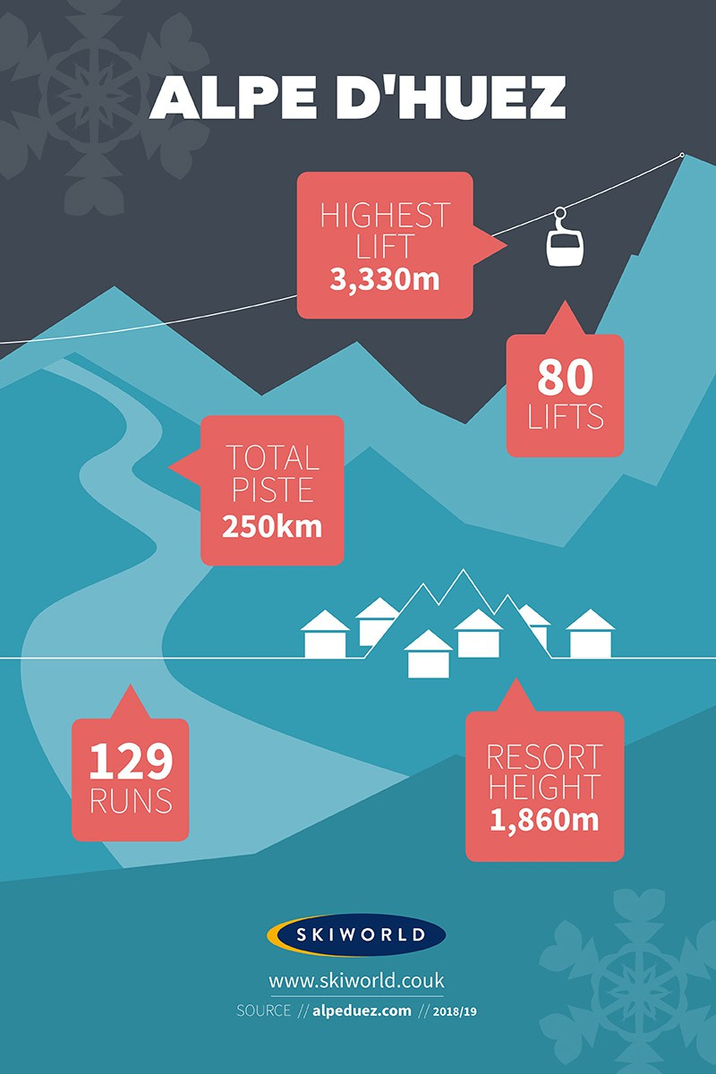 Alpe d'Huez Resort, France, Stats Infographic