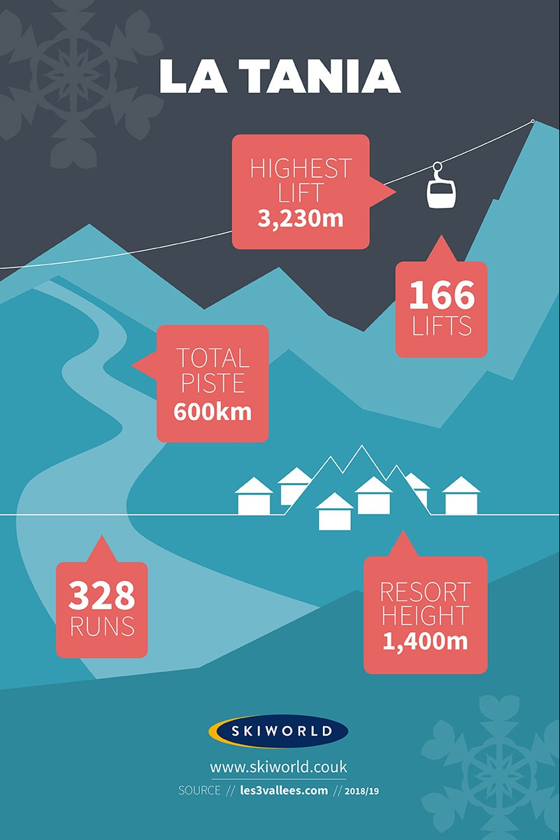 La Tania Resort, France, Stats Infographic
