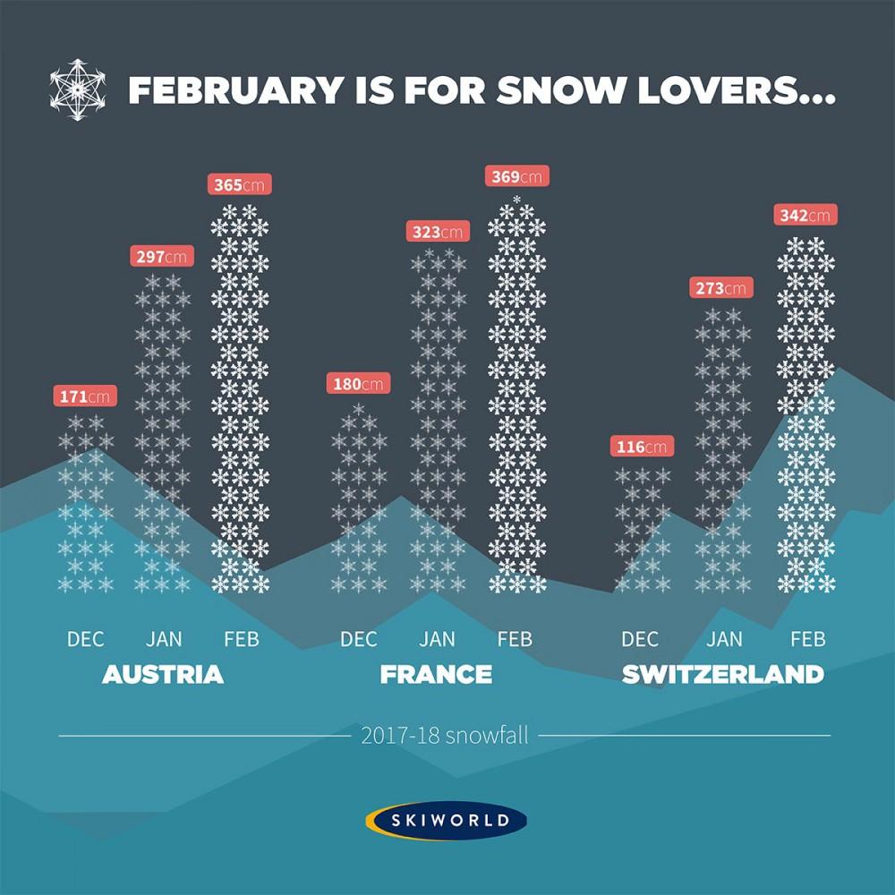 Historic snow infographic for Dec 2017- Feb 2018