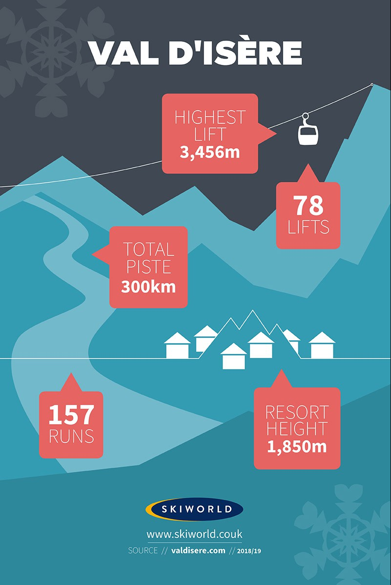 Val d'Isere Resort, France, Stats Infographic