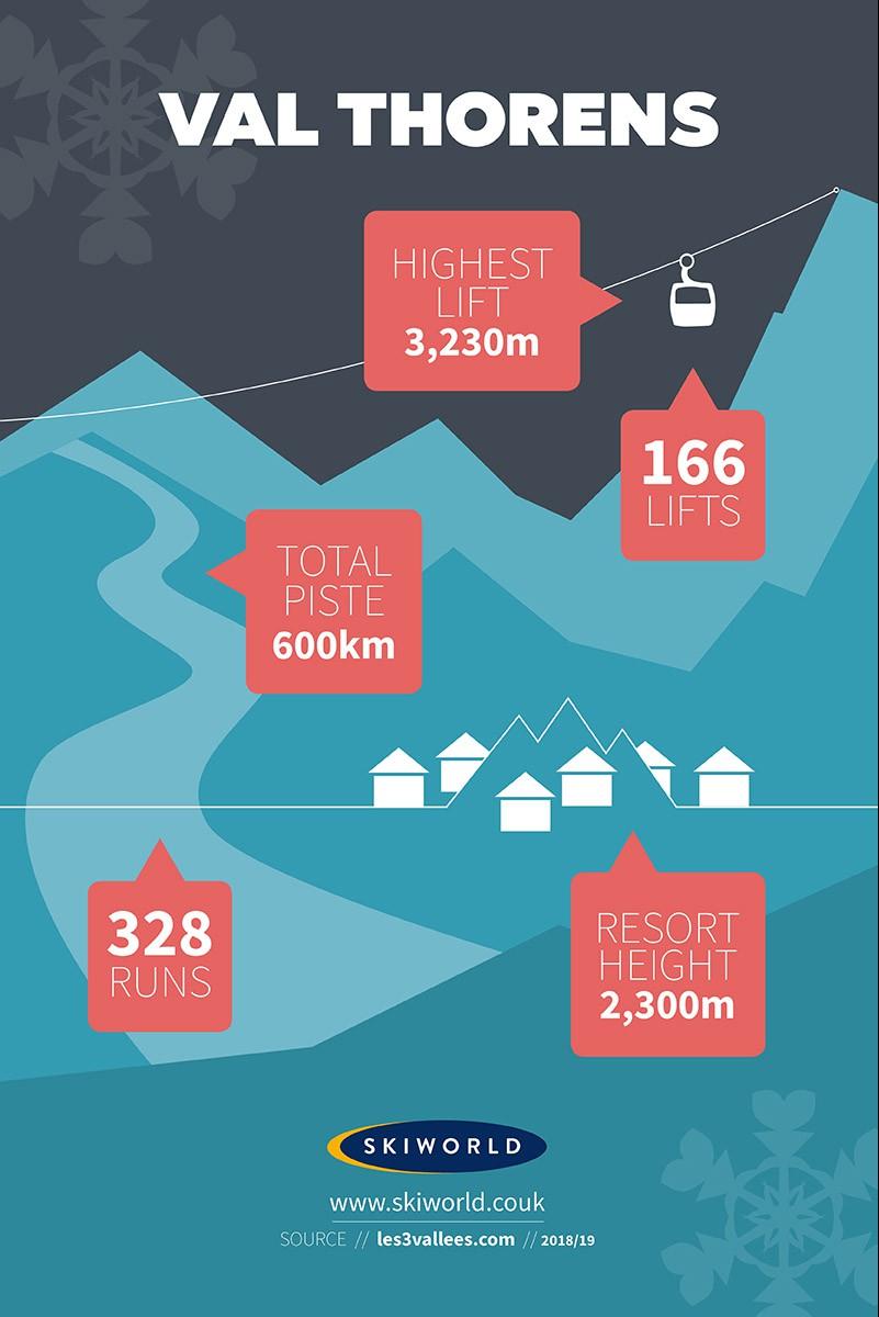Val Thorens Resort, France, Stats Infographic